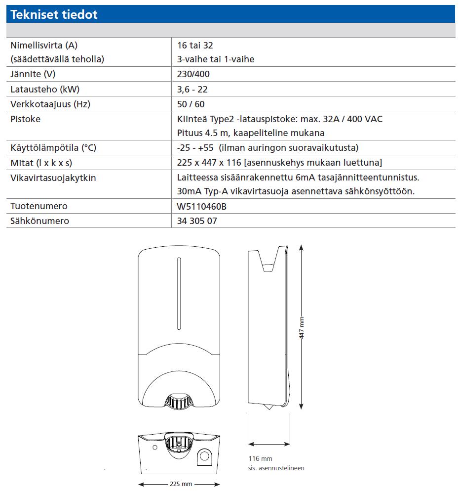 Nimellisvirta (A) (säädettävällä teholla) 16 tai 32 3-vaihe tai 1-vaihe Jännite (V) 230/400 Latausteho (kW) 3,6 - 22 Verkkotaajuus (Hz) 50 / 60 Pistoke Kiinteä Type2 -latauspistoke: max. 32A / 400 VAC Pituus 4.5 m, kaapeliteline mukana Käyttölämpötila (°C) -25 - +55 (ilman auringon suoravaikutusta) Mitat (l x k x s) 225 x 447 x 116 [asennuskehys mukaan luettuna] Vikavirtasuojakytkin Laitteessa sisäänrakennettu 6mA tasajännitteentunnistus. 30mA Typ-A vikavirtasuoja asennettava sähkönsyöttöön. Tuotenumero W5110460B Sähkönumero 34 305 07